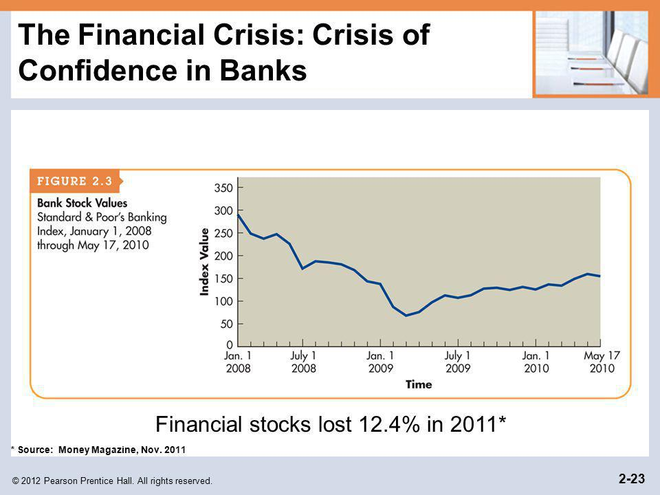 The Financial Crisis: Crisis of Confidence in Banks