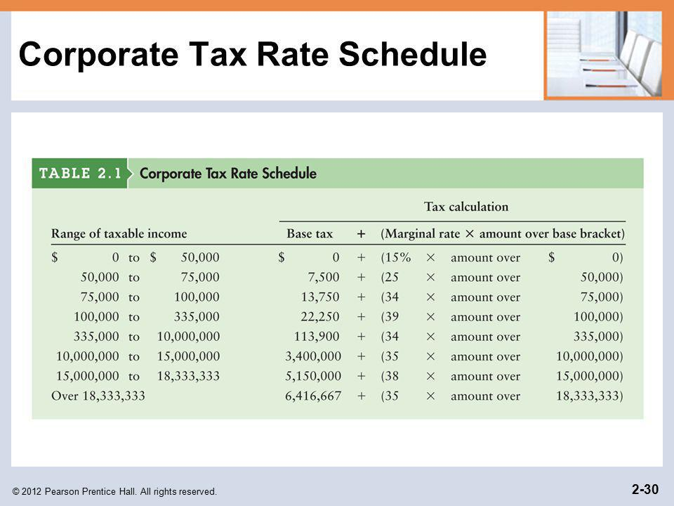 Corporate Tax Rate Schedule