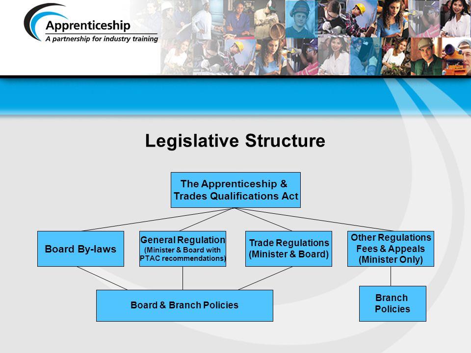 Legislative Structure