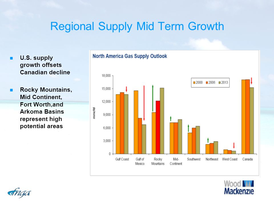 Regional Supply Mid Term Growth