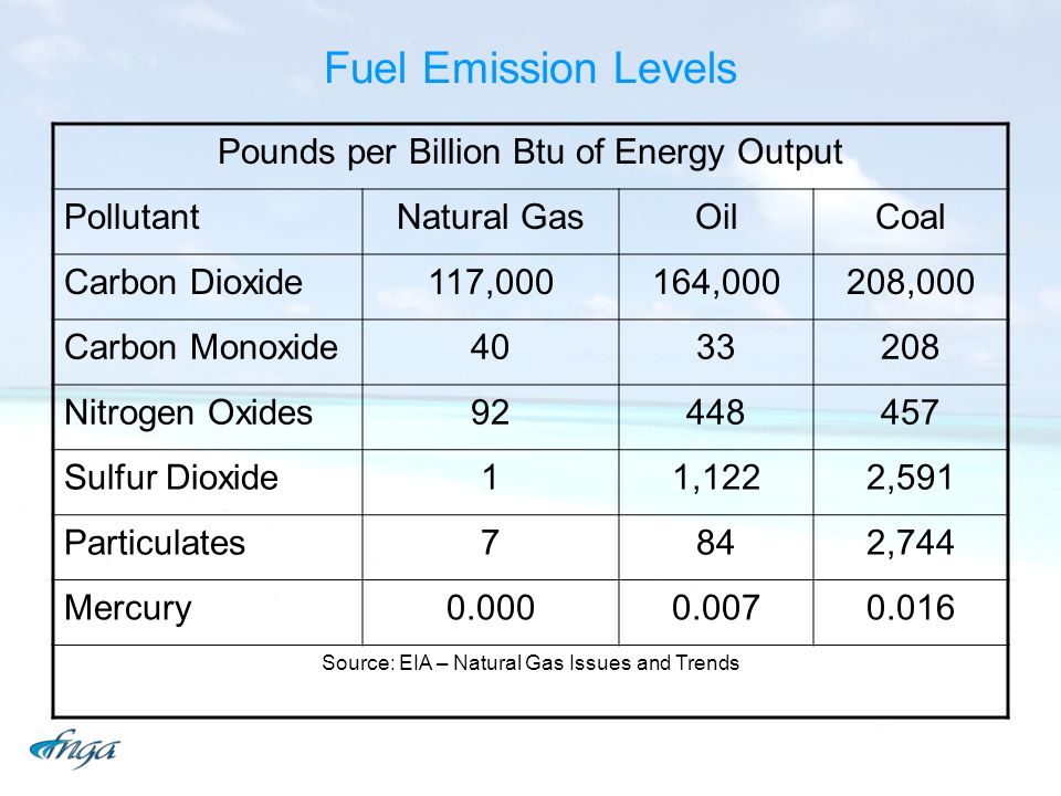 Fuel Emission Levels Pounds per Billion Btu of Energy Output Pollutant