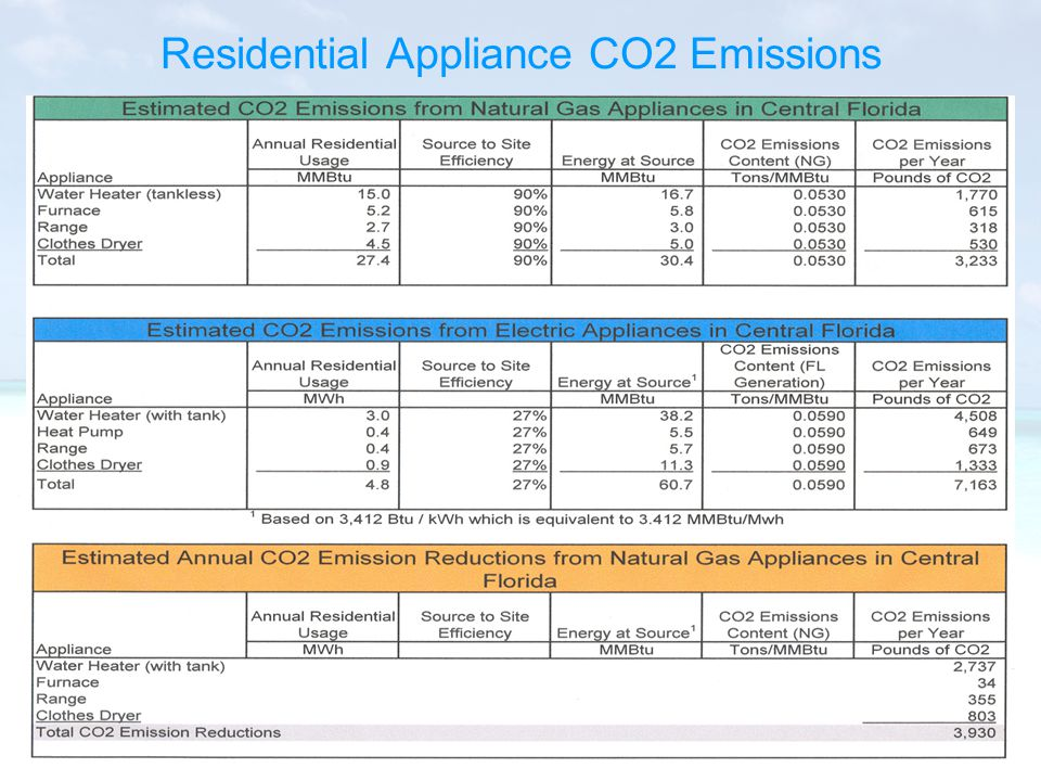 Residential Appliance CO2 Emissions