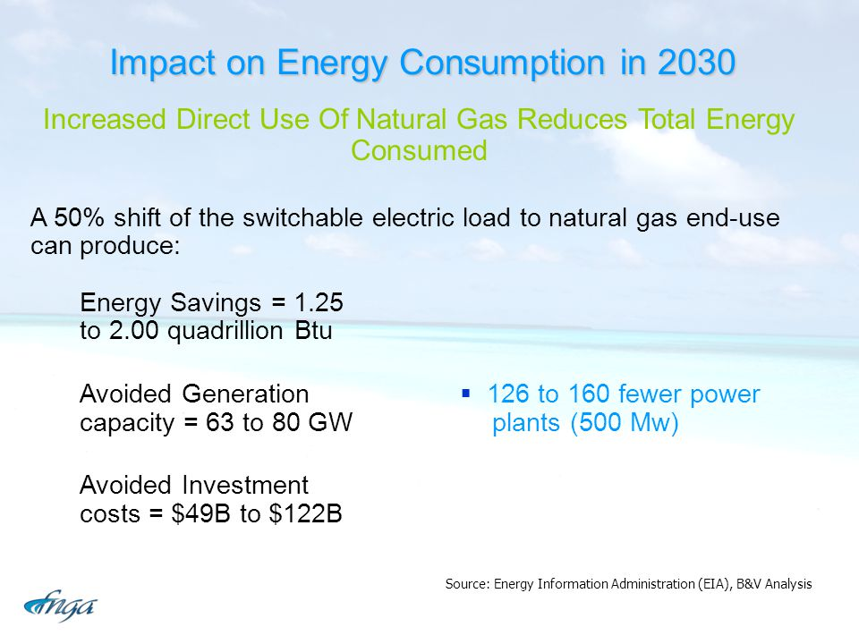 Impact on Energy Consumption in 2030