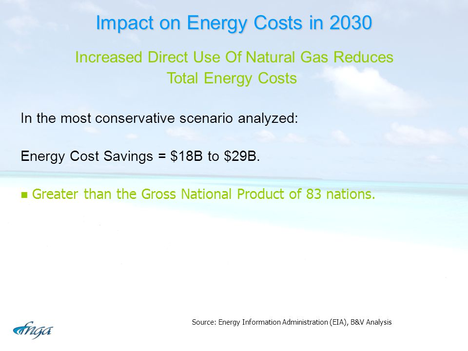 Impact on Energy Costs in 2030
