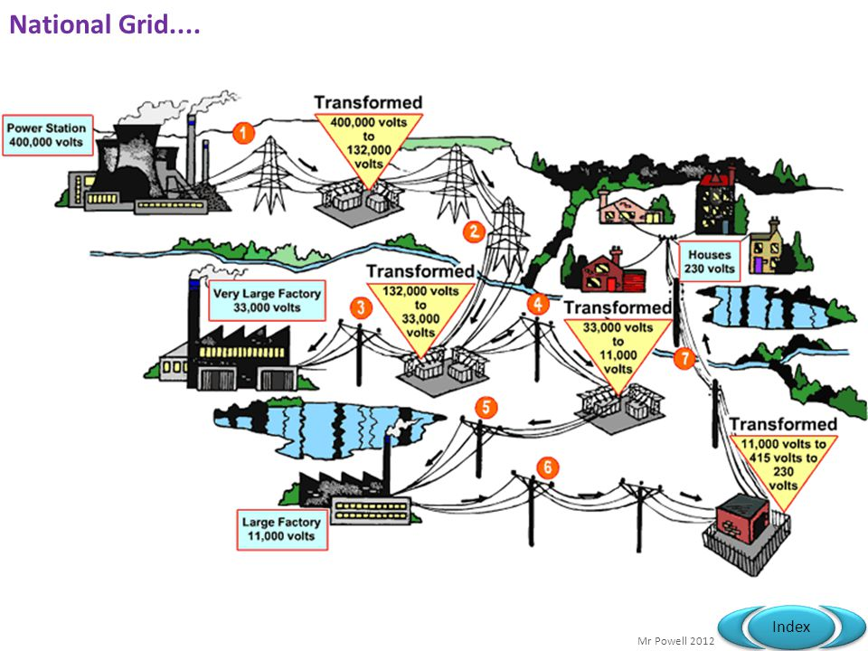 National Grid....