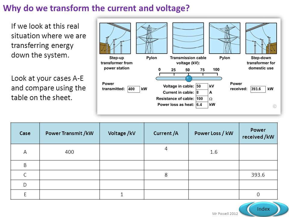 Why do we transform the current and voltage