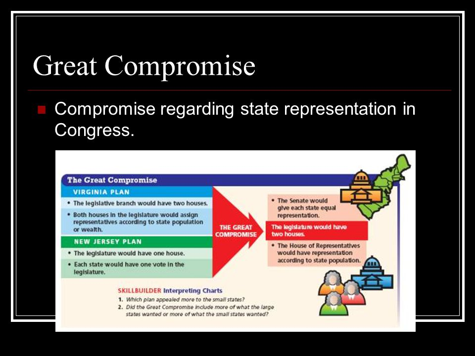 Great Compromise Compromise regarding state representation in Congress.