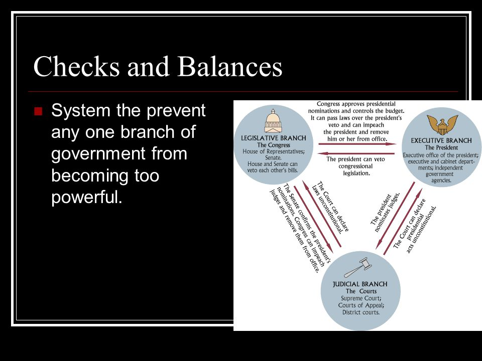Checks and Balances System the prevent any one branch of government from becoming too powerful.