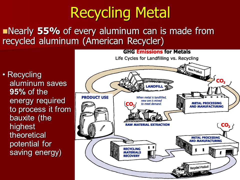 Recycling Metal Nearly 55% of every aluminum can is made from recycled aluminum (American Recycler)