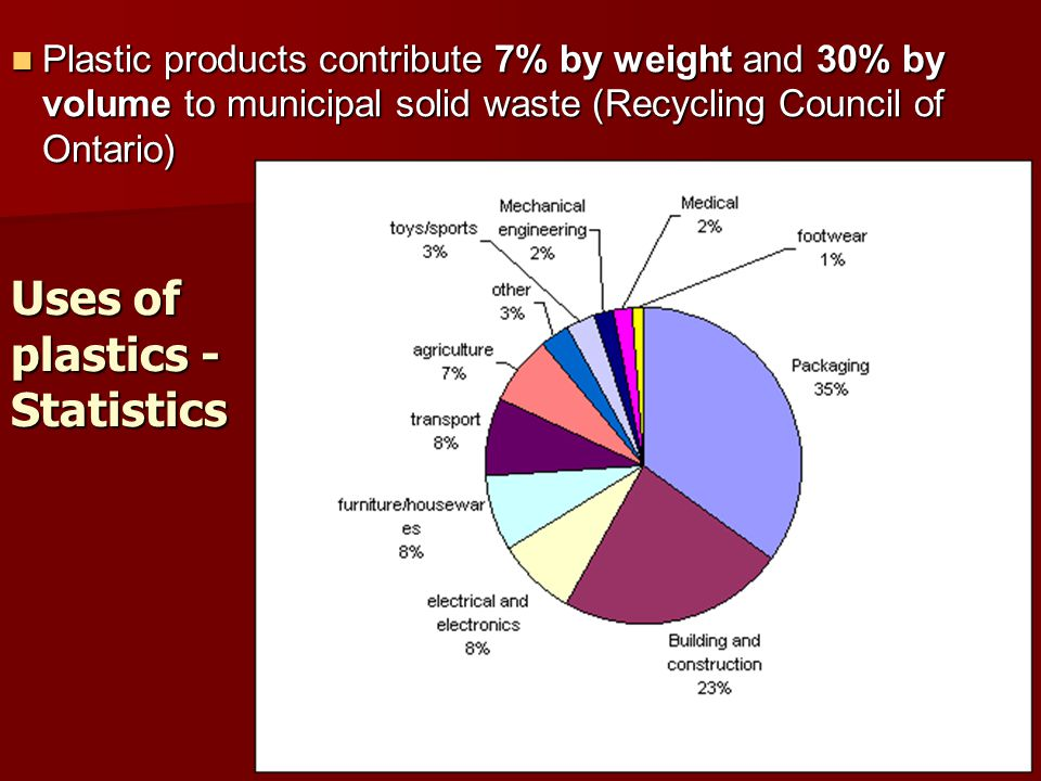 Uses of plastics - Statistics