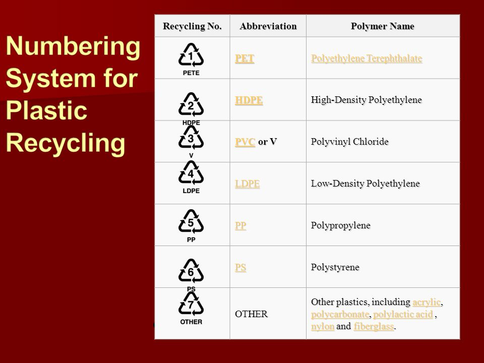 Numbering System for Plastic Recycling