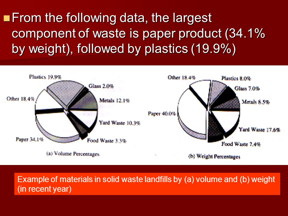From the following data, the largest component of waste is paper product (34.1% by weight), followed by plastics (19.9%)