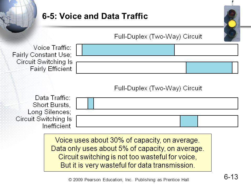 6-5: Voice and Data Traffic