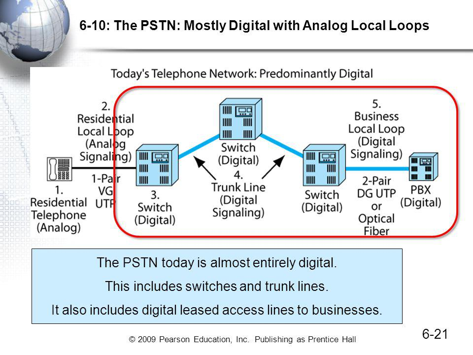 6-10: The PSTN: Mostly Digital with Analog Local Loops
