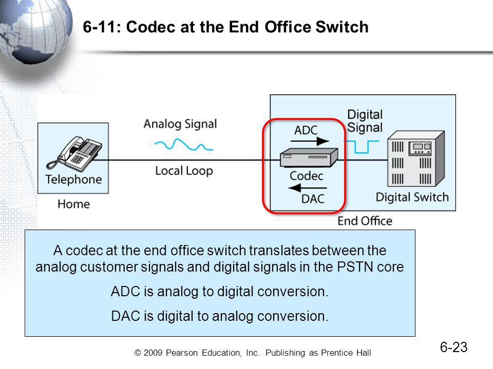 6-11: Codec at the End Office Switch