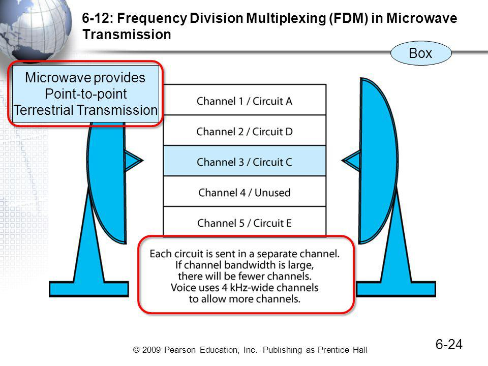 6-12: Frequency Division Multiplexing (FDM) in Microwave Transmission