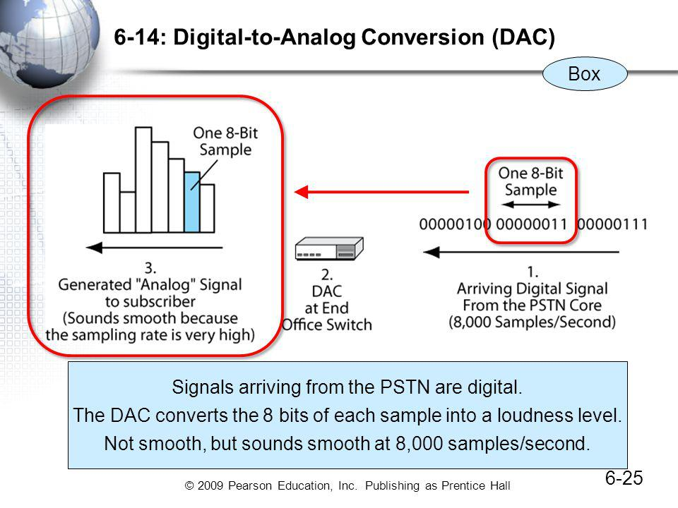 6-14: Digital-to-Analog Conversion (DAC)