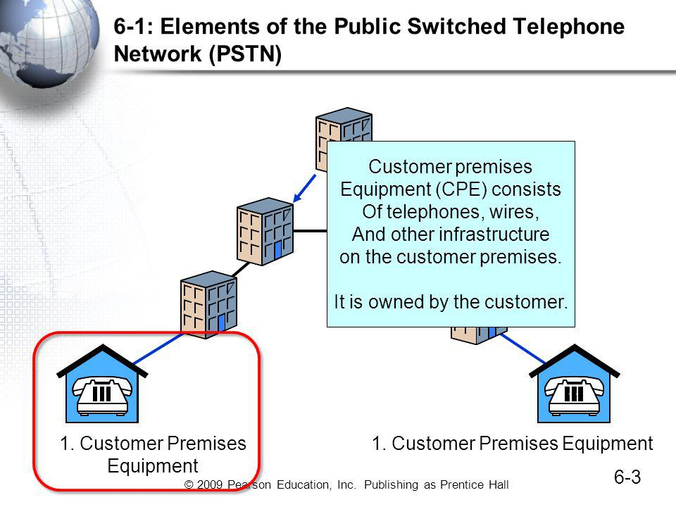 6-1: Elements of the Public Switched Telephone Network (PSTN)