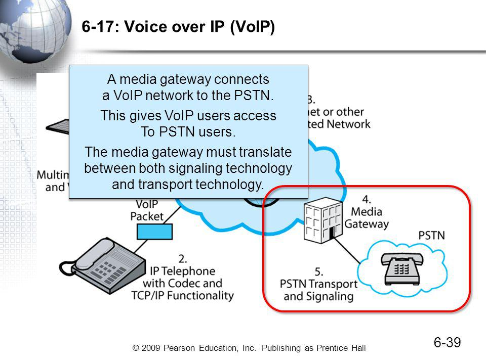6-17: Voice over IP (VoIP) A media gateway connects