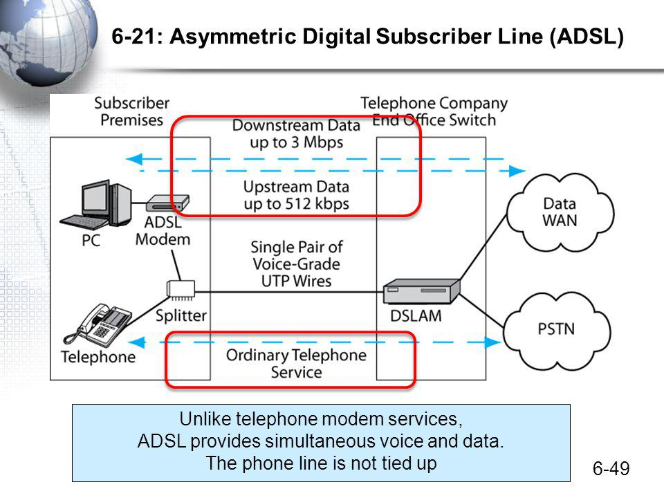 6-21: Asymmetric Digital Subscriber Line (ADSL)