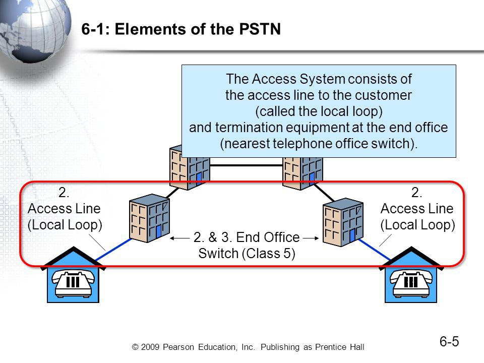 6-1: Elements of the PSTN The Access System consists of