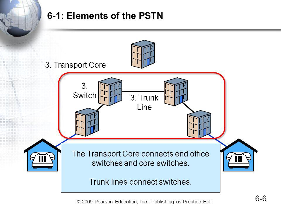 6-1: Elements of the PSTN 3. Transport Core 3. Switch 3. Trunk Line