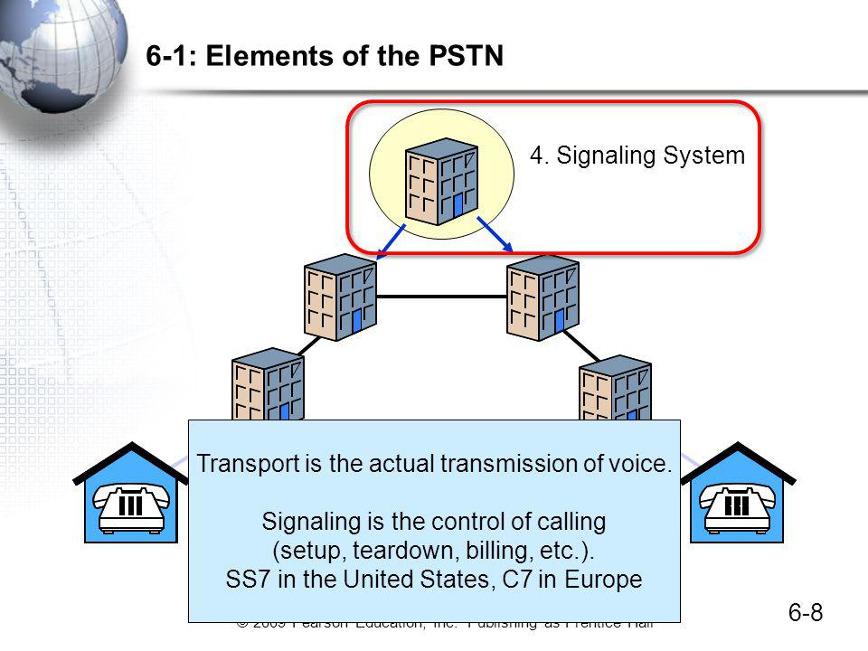 6-1: Elements of the PSTN 4. Signaling System
