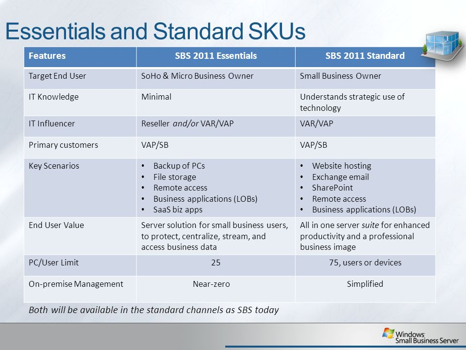 Essentials and Standard SKUs