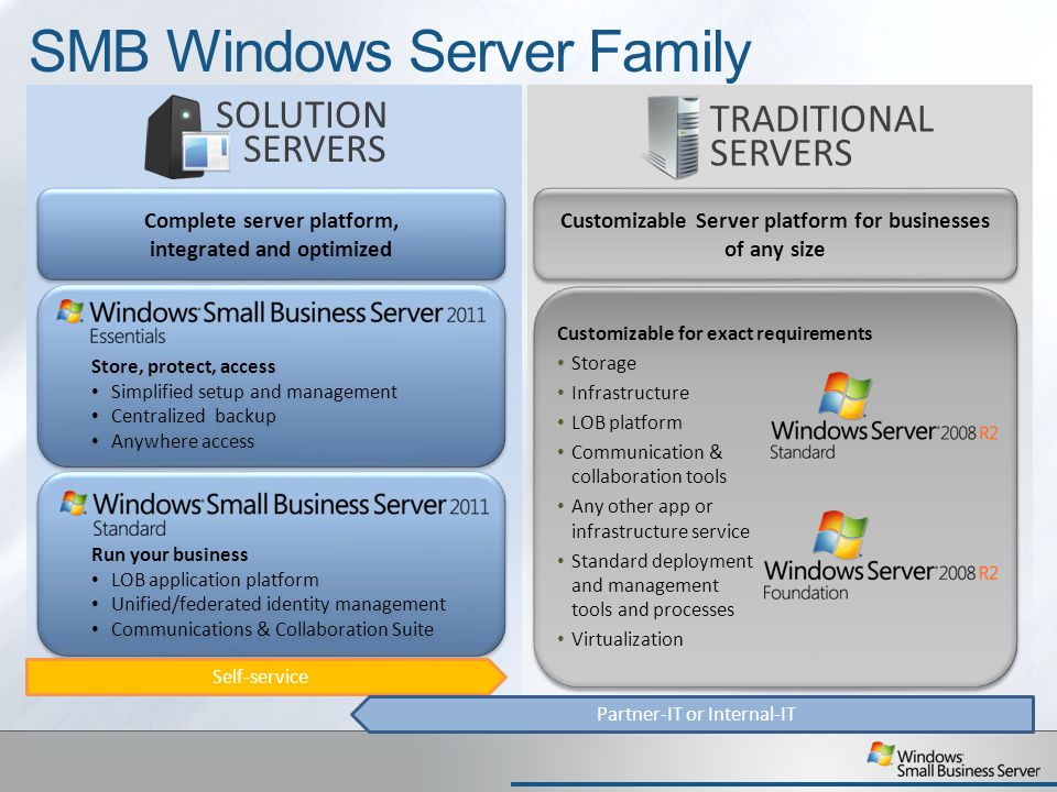 SMB Windows Server Family