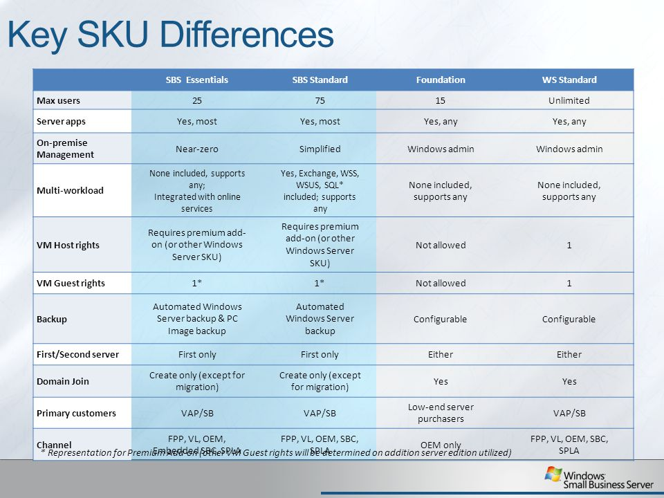 Key SKU Differences Key Sku Differences