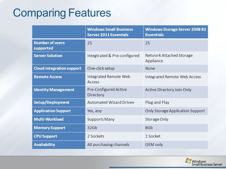 Comparing Features Windows Small Business Server 2011 Essentials