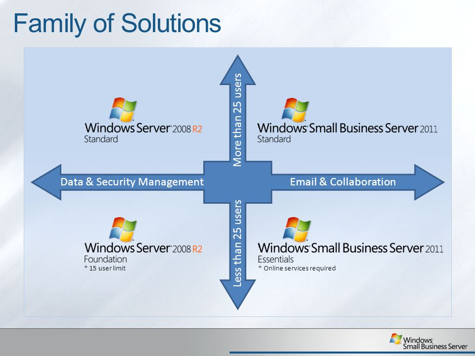 Family of Solutions More than 25 users Data & Security Management