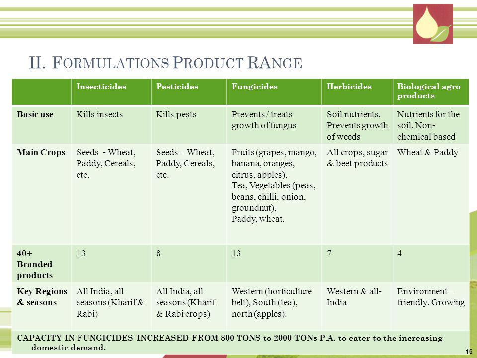 II. Formulations Product RAnge
