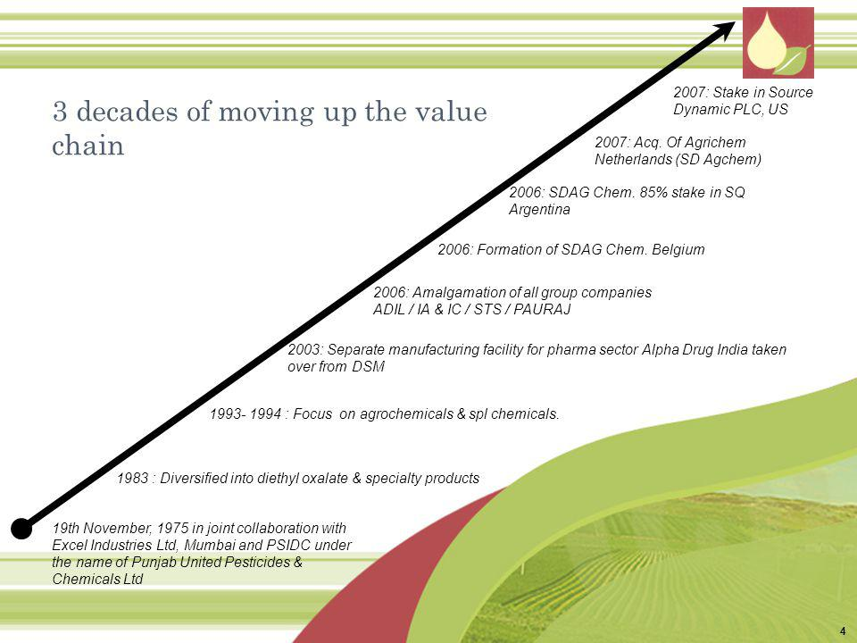 3 decades of moving up the value chain