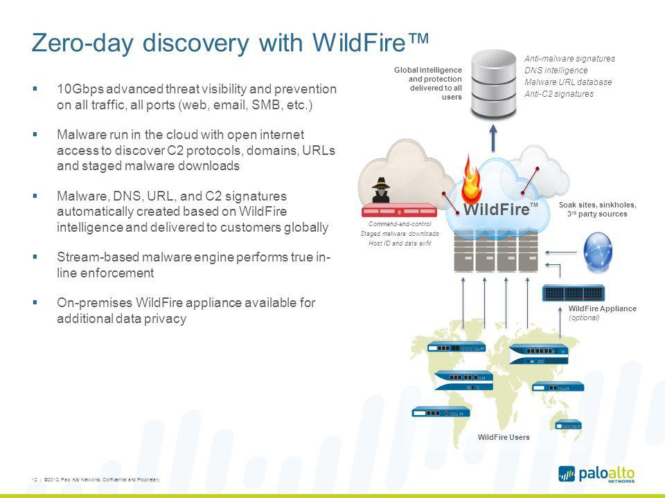 Zero-day discovery with WildFire™
