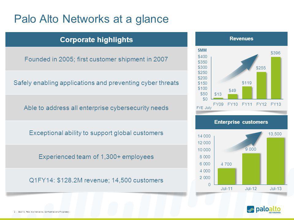 Palo Alto Networks at a glance
