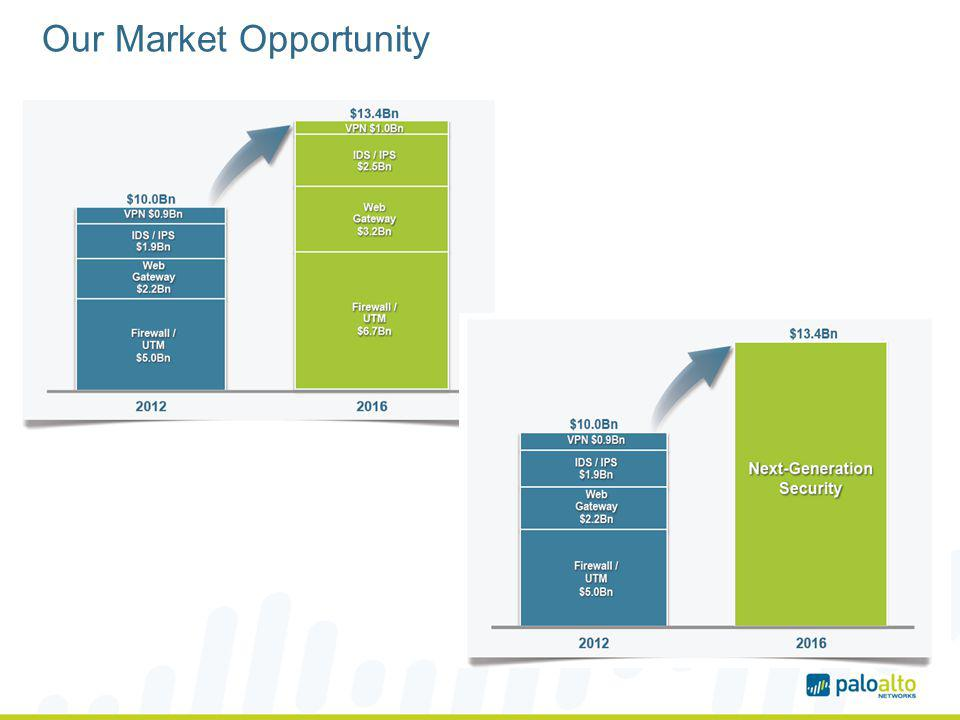 Our Market Opportunity