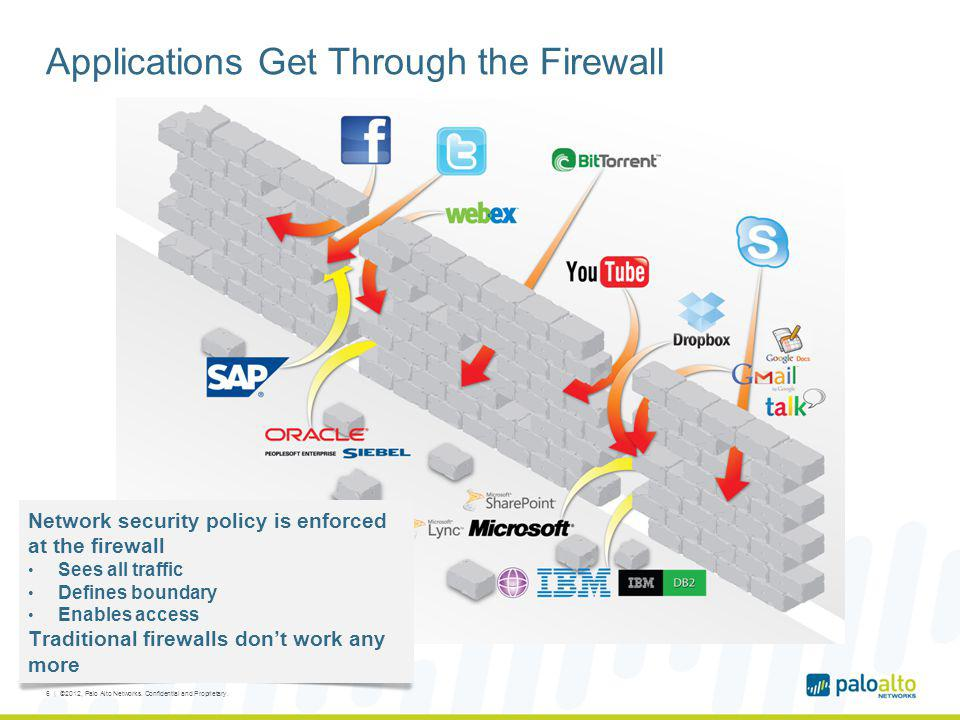 Applications Get Through the Firewall