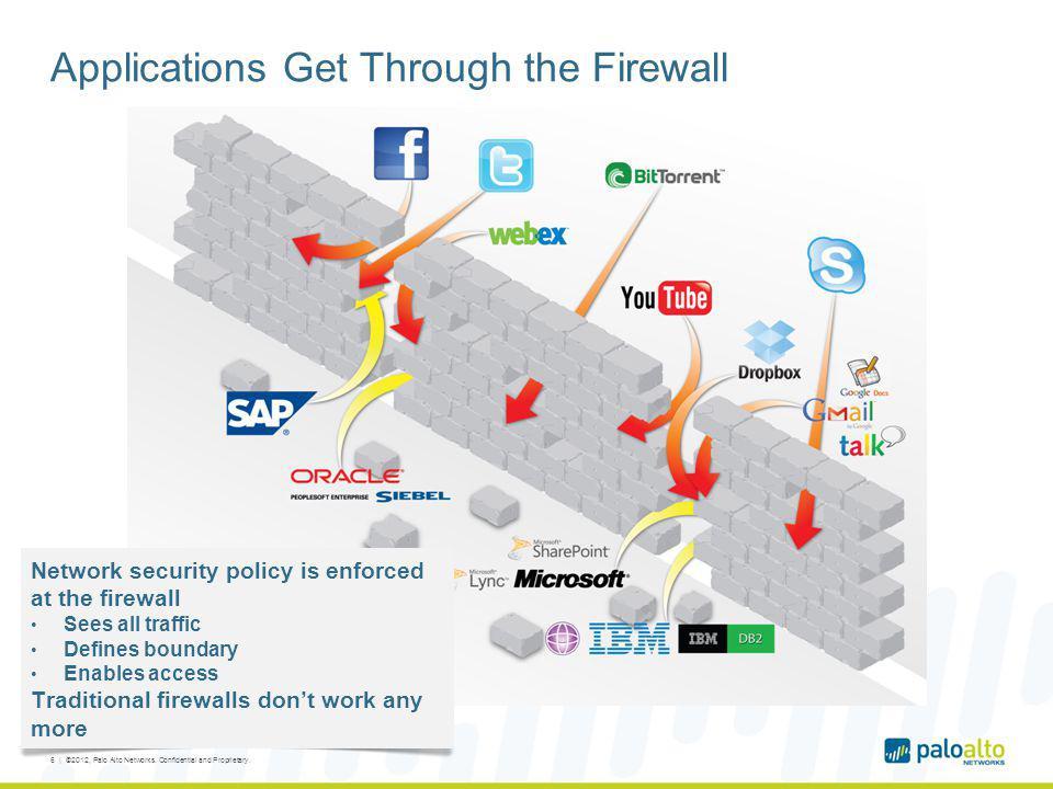 Applications Get Through the Firewall