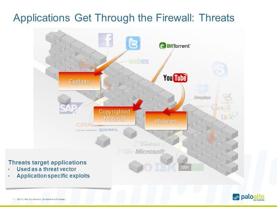 Applications Get Through the Firewall: Threats