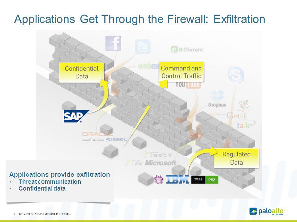Applications Get Through the Firewall: Exfiltration