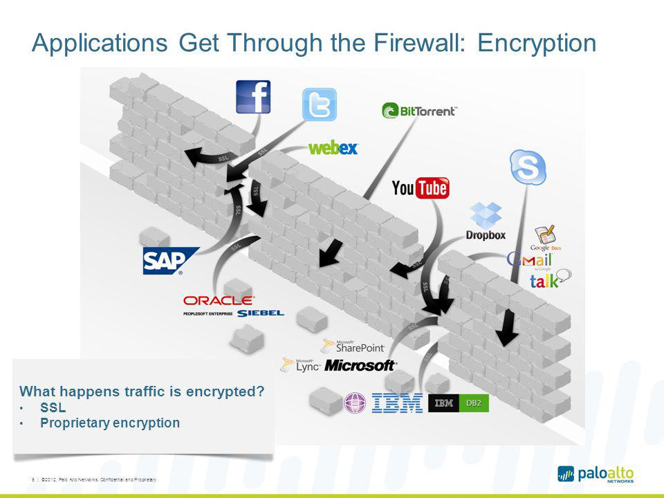 Applications Get Through the Firewall: Encryption