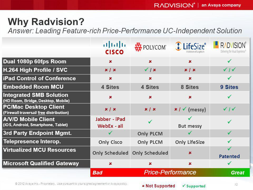 Why Radvision Answer: Leading Feature-rich Price-Performance UC-Independent Solution