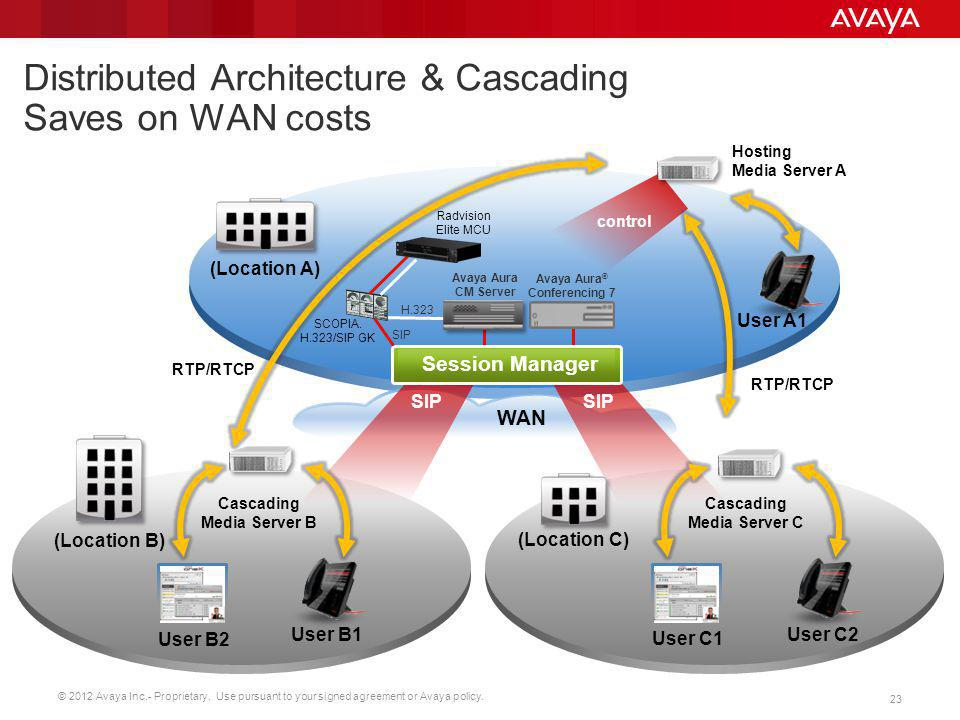 Distributed Architecture & Cascading Saves on WAN costs