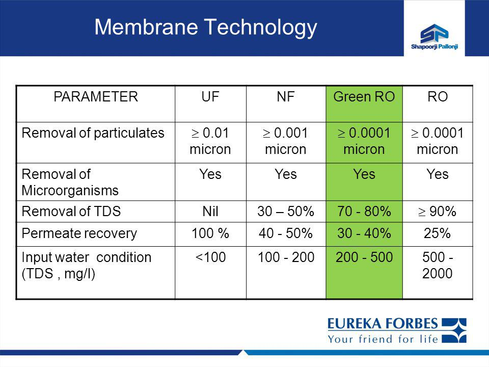 Membrane Technology PARAMETER UF NF Green RO RO