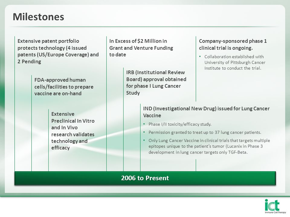 Milestones Extensive patent portfolio protects technology (4 issued patents (US/Europe Coverage) and 2 Pending.
