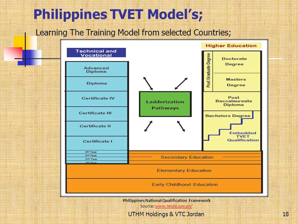 Philippines TVET Model's;