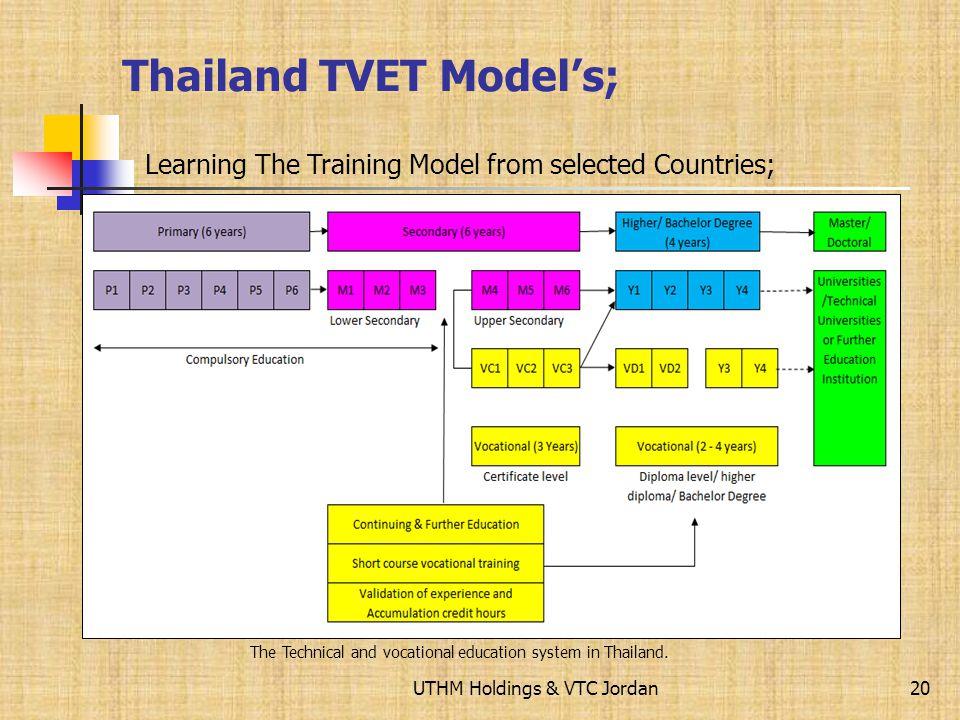 Thailand TVET Model's;
