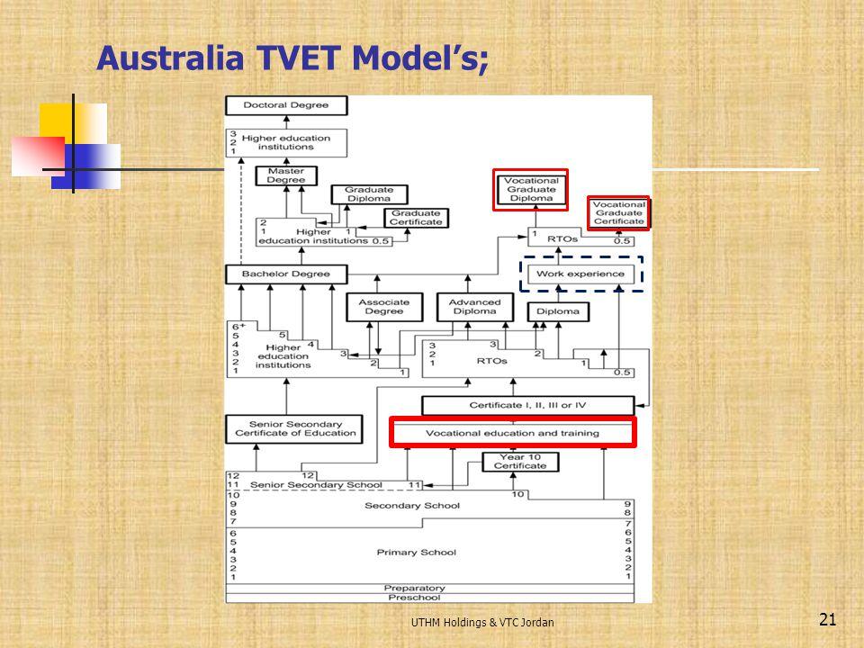 Australia TVET Model's;