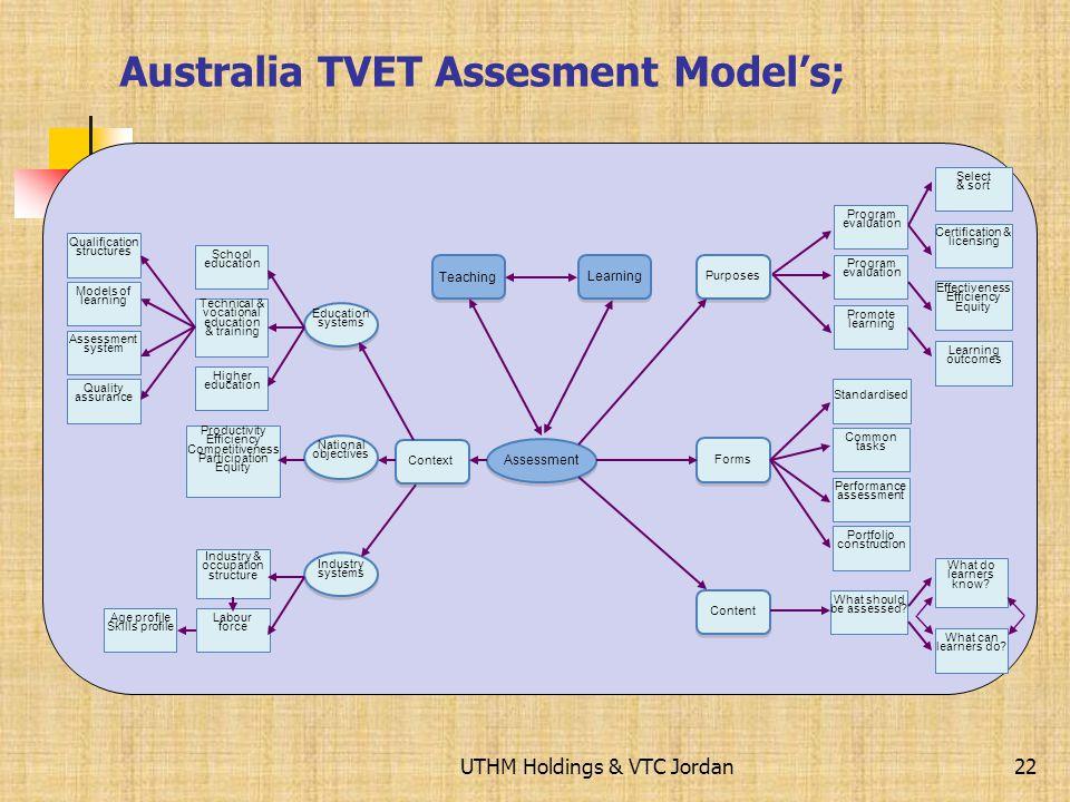 Australia TVET Assesment Model's;